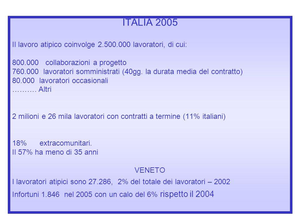 ITALIA 2005 Il lavoro atipico coinvolge 2.500.000 lavoratori, di cui: 800.000 collaborazioni a progetto 760.000 lavoratori somministrati (40gg. la dur