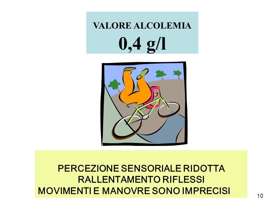10 PERCEZIONE SENSORIALE RIDOTTA RALLENTAMENTO RIFLESSI MOVIMENTI E MANOVRE SONO IMPRECISI VALORE ALCOLEMIA 0,4 g/l