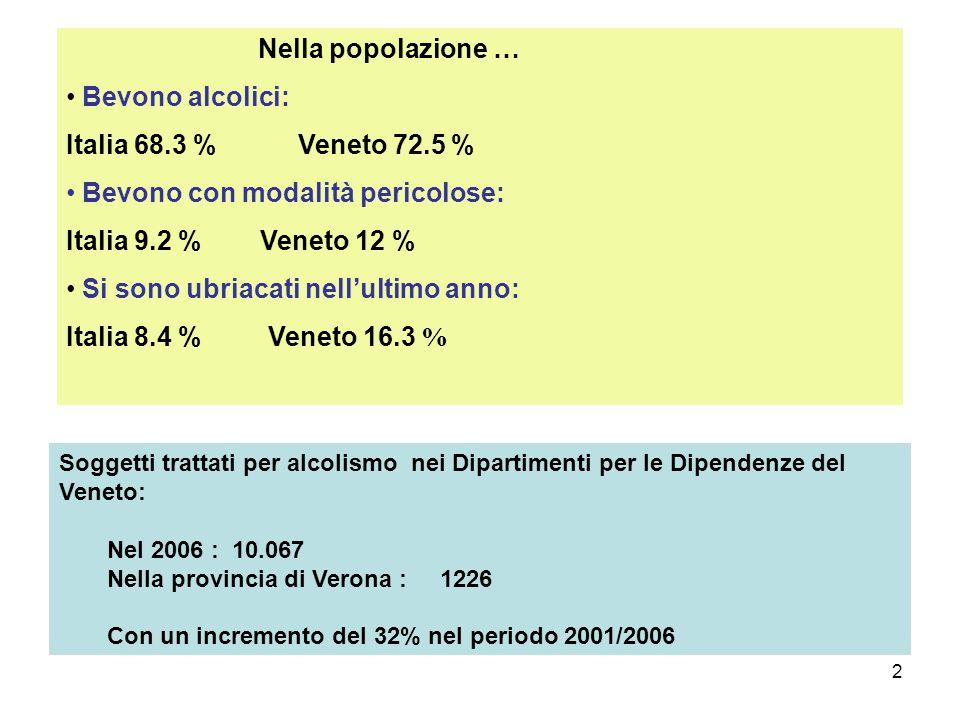 2 Nella popolazione … Bevono alcolici: Italia 68.3 % Veneto 72.5 % Bevono con modalità pericolose: Italia 9.2 % Veneto 12 % Si sono ubriacati nellultimo anno: Italia 8.4 % Veneto 16.3 % Soggetti trattati per alcolismo nei Dipartimenti per le Dipendenze del Veneto: Nel 2006 : 10.067 Nella provincia di Verona : 1226 Con un incremento del 32% nel periodo 2001/2006