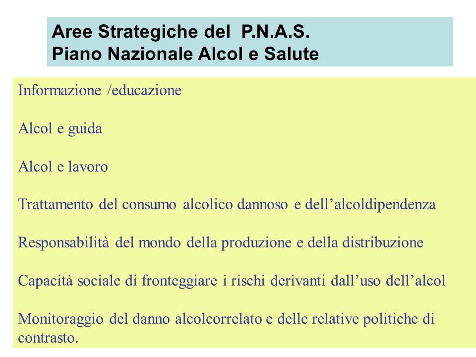 20 Aree Strategiche del P.N.A.S. Piano Nazionale Alcol e Salute Informazione /educazione Alcol e guida Alcol e lavoro Trattamento del consumo alcolico
