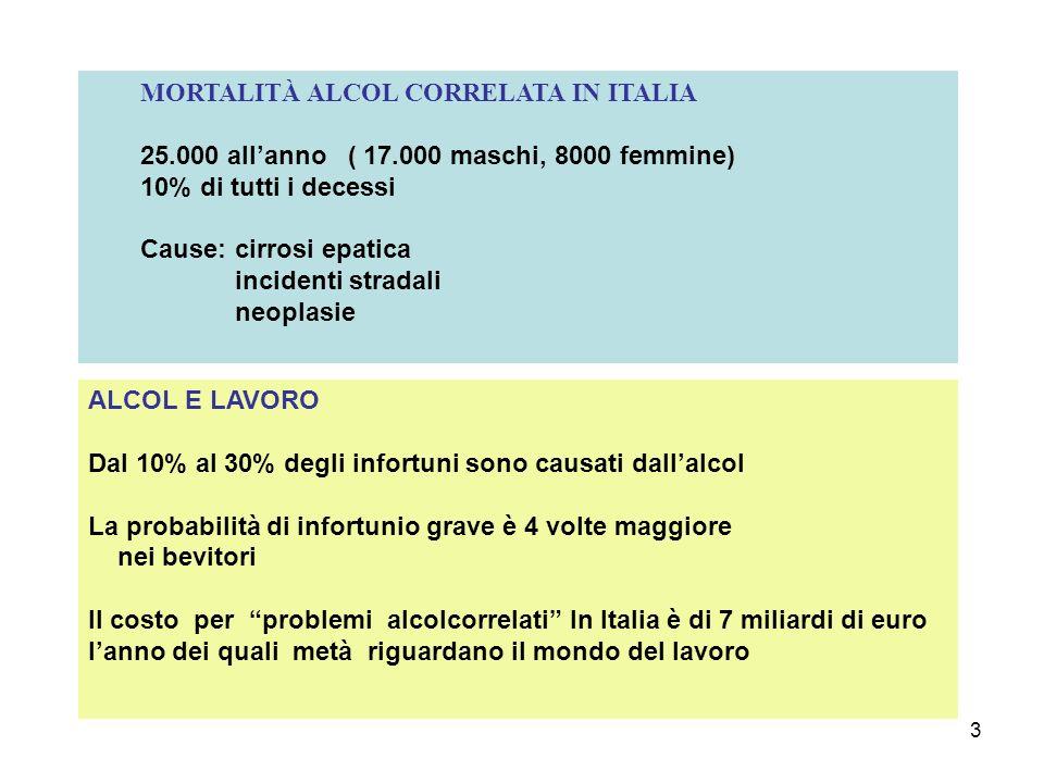 3 MORTALITÀ ALCOL CORRELATA IN ITALIA 25.000 allanno ( 17.000 maschi, 8000 femmine) 10% di tutti i decessi Cause: cirrosi epatica incidenti stradali neoplasie ALCOL E LAVORO Dal 10% al 30% degli infortuni sono causati dallalcol La probabilità di infortunio grave è 4 volte maggiore nei bevitori Il costo per problemi alcolcorrelati In Italia è di 7 miliardi di euro lanno dei quali metà riguardano il mondo del lavoro