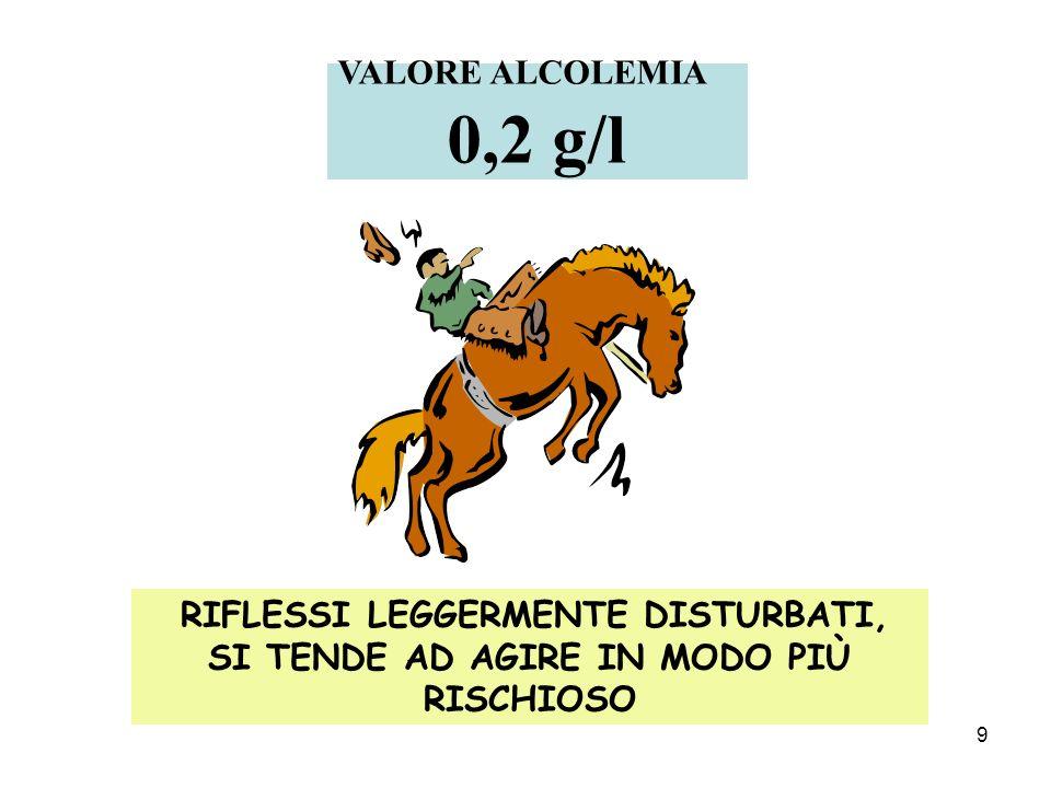 9 RIFLESSI LEGGERMENTE DISTURBATI, SI TENDE AD AGIRE IN MODO PIÙ RISCHIOSO VALORE ALCOLEMIA 0,2 g/l