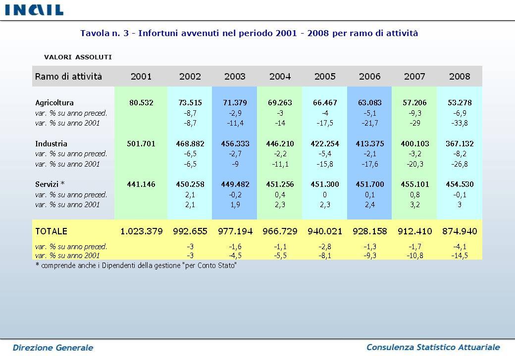 Tavola n. 3 - Infortuni avvenuti nel periodo 2001 - 2008 per ramo di attività VALORI ASSOLUTI