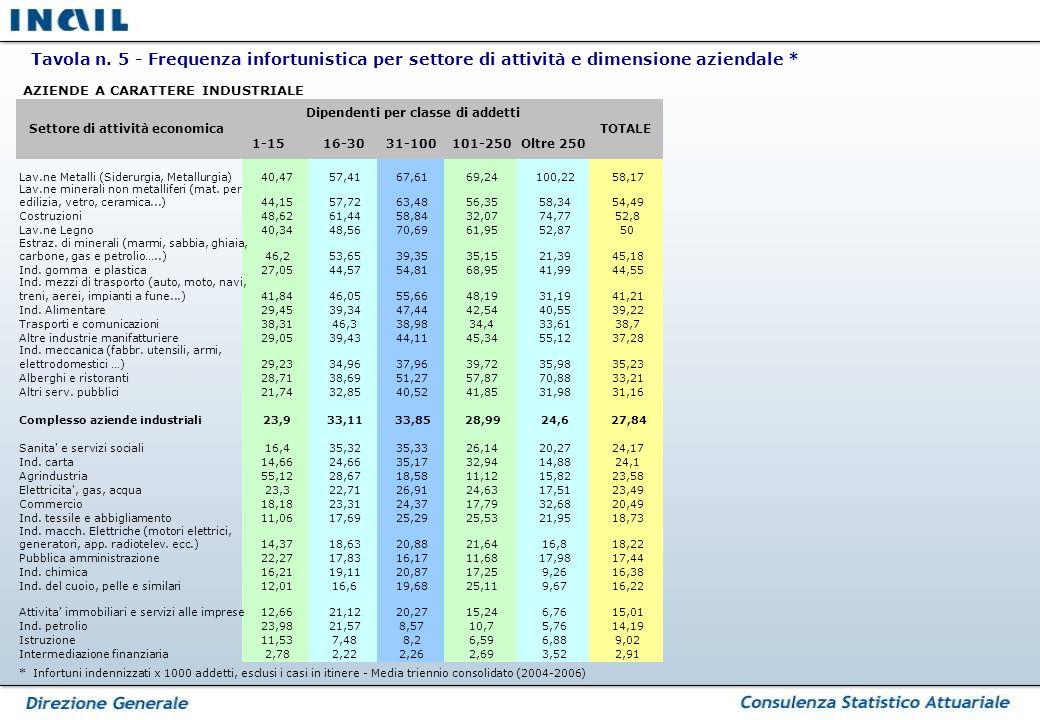 * Infortuni indennizzati x 1000 addetti, esclusi i casi in itinere - Media triennio consolidato (2004-2006) Tavola n.