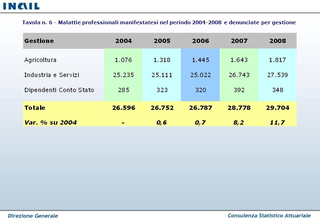 Tavola n. 6 - Malattie professionali manifestatesi nel periodo 2004-2008 e denunciate per gestione