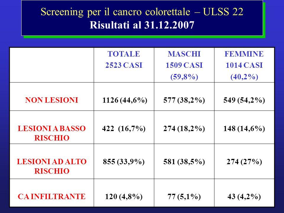 Screening per il cancro colorettale – ULSS 22 Risultati al 31.12.2007 TOTALE 2523 CASI MASCHI 1509 CASI (59,8%) FEMMINE 1014 CASI (40,2%) NON LESIONI