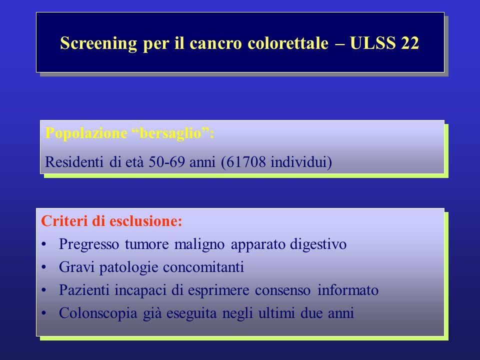 Rimossi endoscopicamente circa 3200 polipi Circa 18% NON adenomatosi Circa 360 polipi di dimensioni > 2 cm Screening per il cancro colorettale – ULSS 22 Terapia endoscopica detection rate per polipi adenomatosi: 59,7% nei maschi 43,5% nelle femmine detection rate raccomandata in popolazione ultracinquantenne: maschi > 25% femmine > 15% (Rex, Bond, Winawer 2002) Screening per il cancro colorettale – ULSS 22 Terapia endoscopica