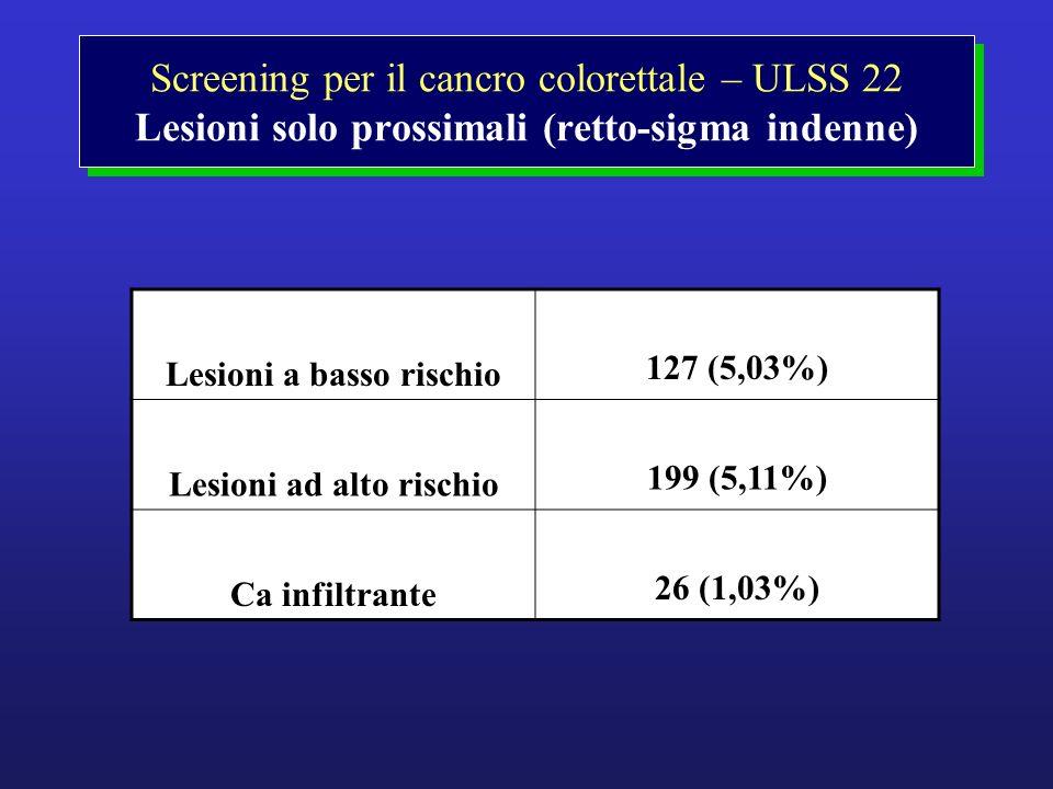 Screening per il cancro colorettale – ULSS 22 Lesioni solo prossimali (retto-sigma indenne) Lesioni a basso rischio 127 (5,03%) Lesioni ad alto rischi