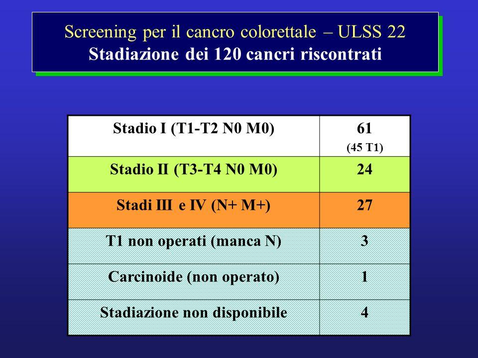 Screening per il cancro colorettale – ULSS 22 Stadiazione dei 120 cancri riscontrati Stadio I (T1-T2 N0 M0)61 (45 T1) Stadio II (T3-T4 N0 M0)24 Stadi
