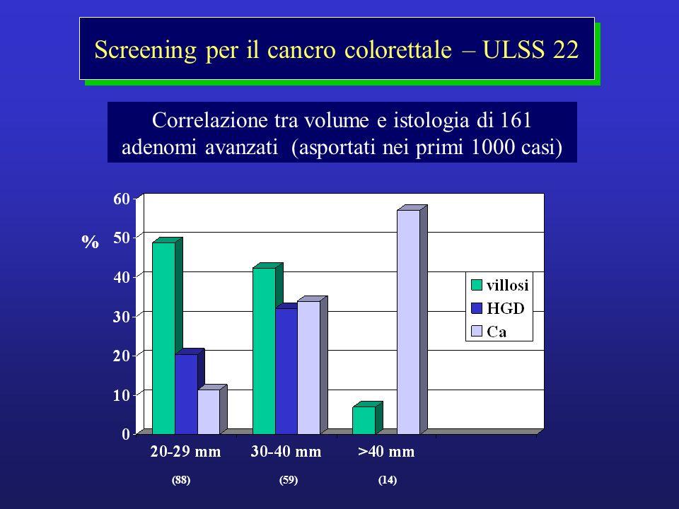 % (88)(59)(14) Screening per il cancro colorettale – ULSS 22 Correlazione tra volume e istologia di 161 adenomi avanzati (asportati nei primi 1000 cas