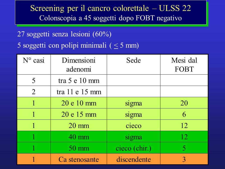 Screening per il cancro colorettale – ULSS 22 Colonscopia a 45 soggetti dopo FOBT negativo 27 soggetti senza lesioni (60%) 5 soggetti con polipi minim