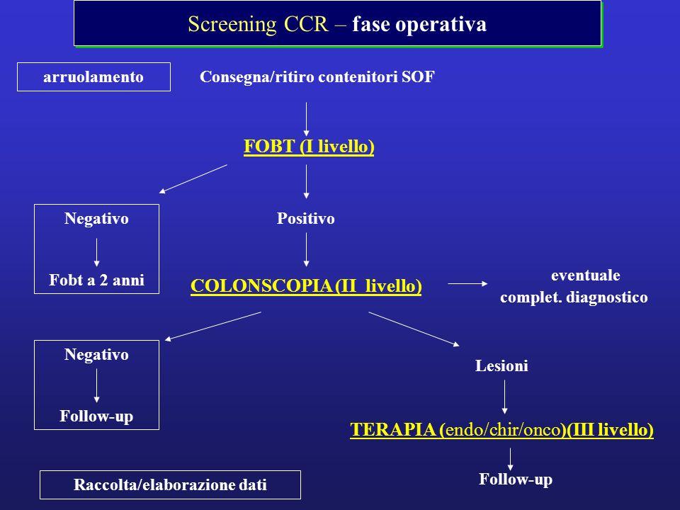 Screening CCR – fase operativa arruolamento Consegna/ritiro contenitori SOF FOBT (I livello) Negativo Fobt a 2 anni Positivo COLONSCOPIA (II livello)