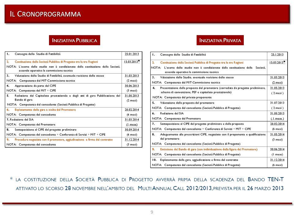 9 I L C RONOPROGRAMMA I NIZIATIVA P UBBLICA I NIZIATIVA P RIVATA * LA COSTITUZIONE DELLA S OCIETÀ P UBBLICA DI P ROGETTO AVVERRÀ PRIMA DELLA SCADENZA DEL B ANDO TEN-T ATTIVATO LO SCORSO 28 NOVEMBRE NELL AMBITO DEL M ULTI A NNUAL C ALL 2012/2013, PREVISTA PER IL 26 MARZO 2013
