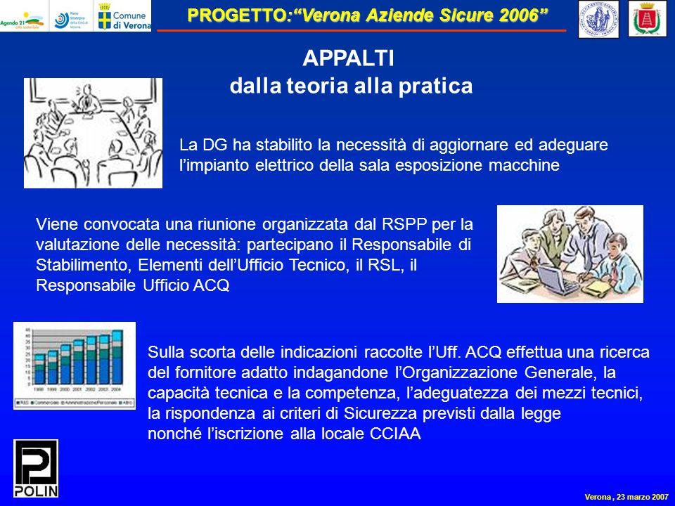 PROGETTO:Verona Aziende Sicure 2006 Verona, 23 marzo 2007 APPALTI dalla teoria alla pratica La DG ha stabilito la necessità di aggiornare ed adeguare limpianto elettrico della sala esposizione macchine Viene convocata una riunione organizzata dal RSPP per la valutazione delle necessità: partecipano il Responsabile di Stabilimento, Elementi dellUfficio Tecnico, il RSL, il Responsabile Ufficio ACQ Sulla scorta delle indicazioni raccolte lUff.