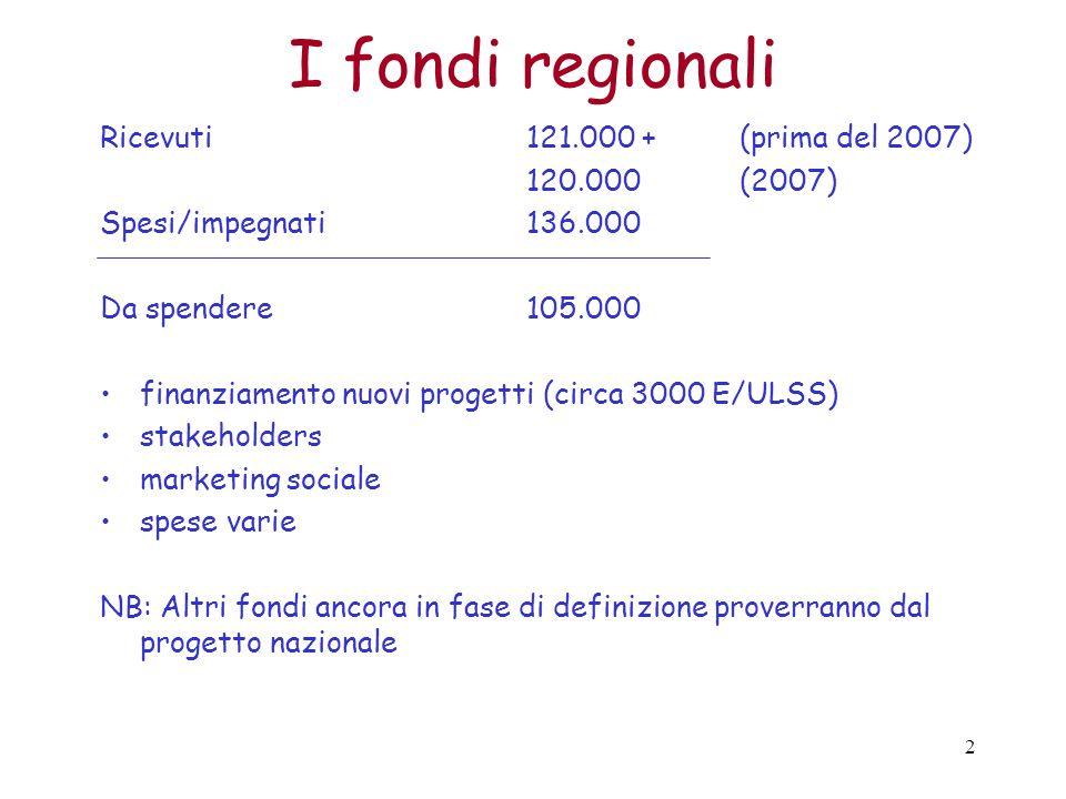 2 I fondi regionali Ricevuti 121.000 +(prima del 2007) 120.000 (2007) Spesi/impegnati136.000 Da spendere105.000 finanziamento nuovi progetti (circa 3000 E/ULSS) stakeholders marketing sociale spese varie NB: Altri fondi ancora in fase di definizione proverranno dal progetto nazionale