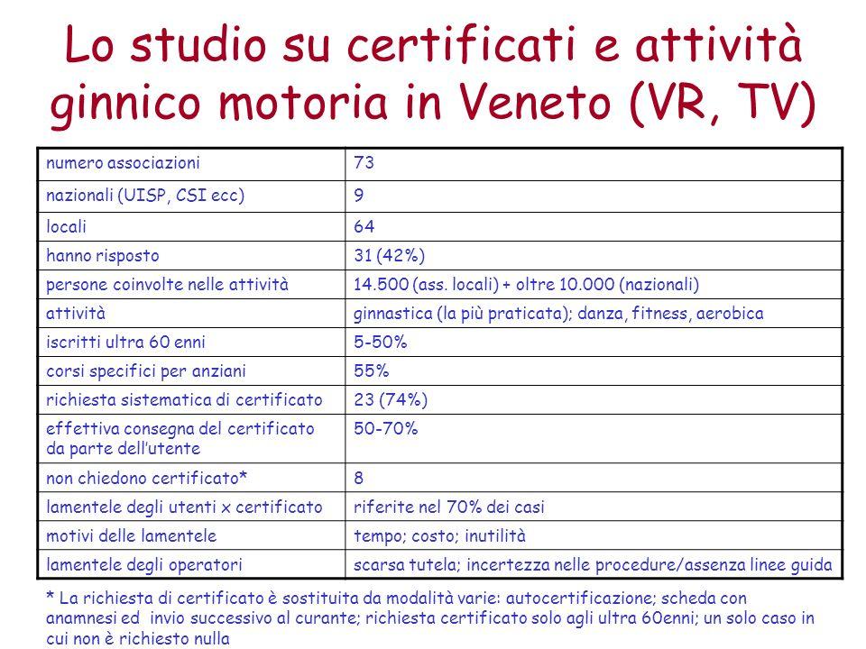 Lo studio su certificati e attività ginnico motoria in Veneto (VR, TV) numero associazioni73 nazionali (UISP, CSI ecc)9 locali64 hanno risposto31 (42%) persone coinvolte nelle attività14.500 (ass.