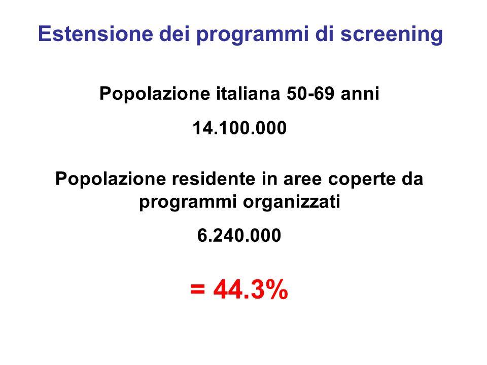 Popolazione italiana 50-69 anni 14.100.000 Popolazione residente in aree coperte da programmi organizzati 6.240.000 = 44.3% Estensione dei programmi di screening