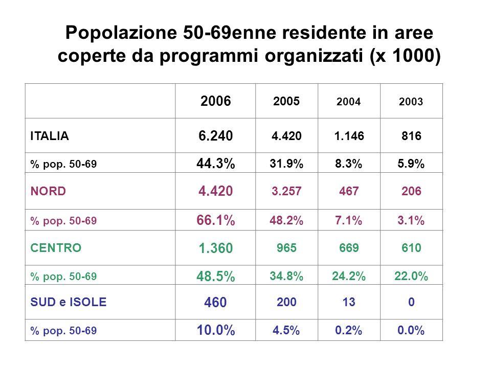 Popolazione 50-69enne residente in aree coperte da programmi organizzati (x 1000) 2006 2005 20042003 ITALIA 6.240 4.4201.146816 % pop.