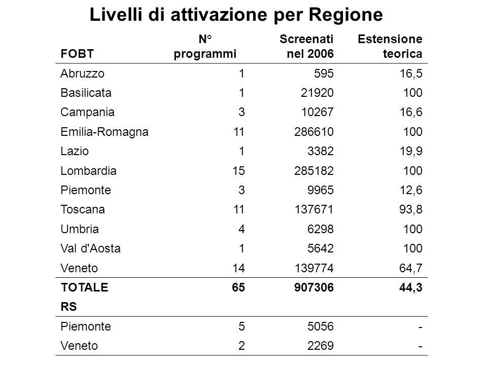 Livelli di attivazione per Regione FOBT N° programmi Screenati nel 2006 Estensione teorica Abruzzo 1 59516,5 Basilicata 1 21920100 Campania 3 1026716,6 Emilia-Romagna 11 286610100 Lazio 1 338219,9 Lombardia 15 285182100 Piemonte 3 996512,6 Toscana 11 13767193,8 Umbria 4 6298100 Val d Aosta 1 5642100 Veneto 14 13977464,7 TOTALE 65 90730644,3 RS Piemonte 55056 - Veneto 22269 -