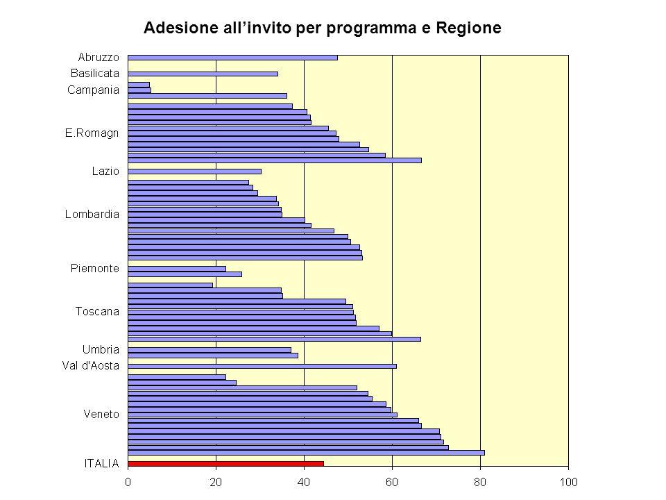Adesione allinvito per programma e Regione