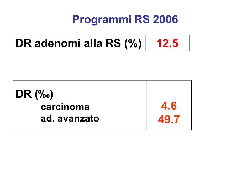 DR adenomi alla RS (%)12.5 Programmi RS 2006 DR () carcinoma ad. avanzato 4.6 49.7