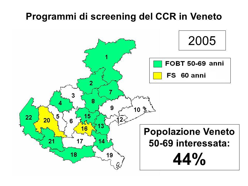 Programmi di screening del CCR in Veneto Popolazione Veneto 50-69 interessata: 44% 2005