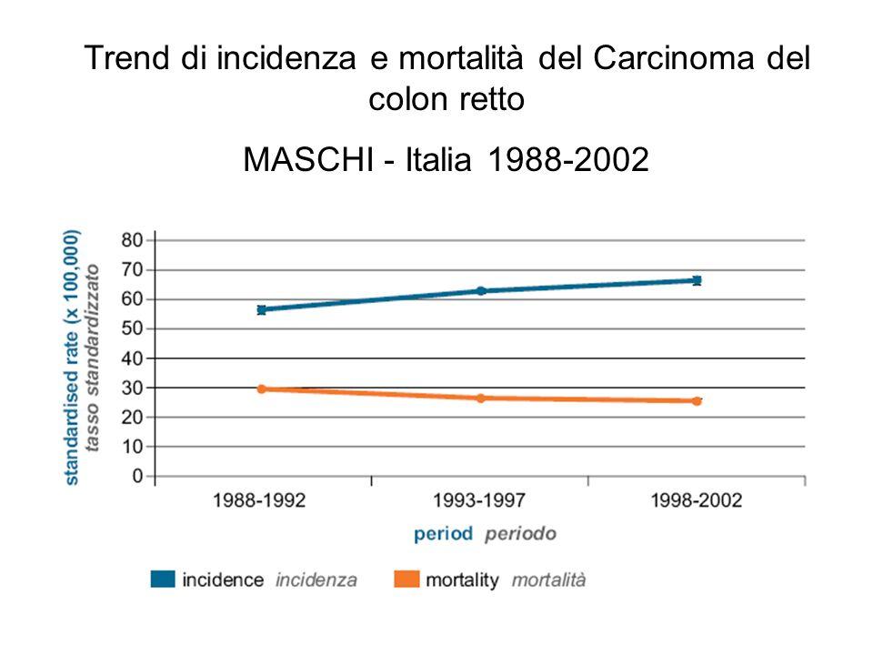 Trend di incidenza e mortalità del Carcinoma del colon retto MASCHI - Italia 1988-2002