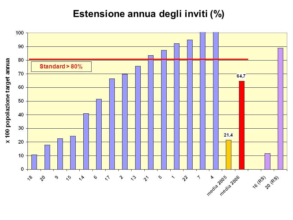 Estensione annua degli inviti (%) Standard > 80%
