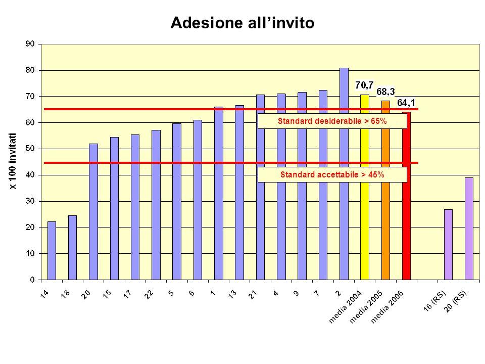 Adesione allinvito Standard accettabile > 45% Standard desiderabile > 65%