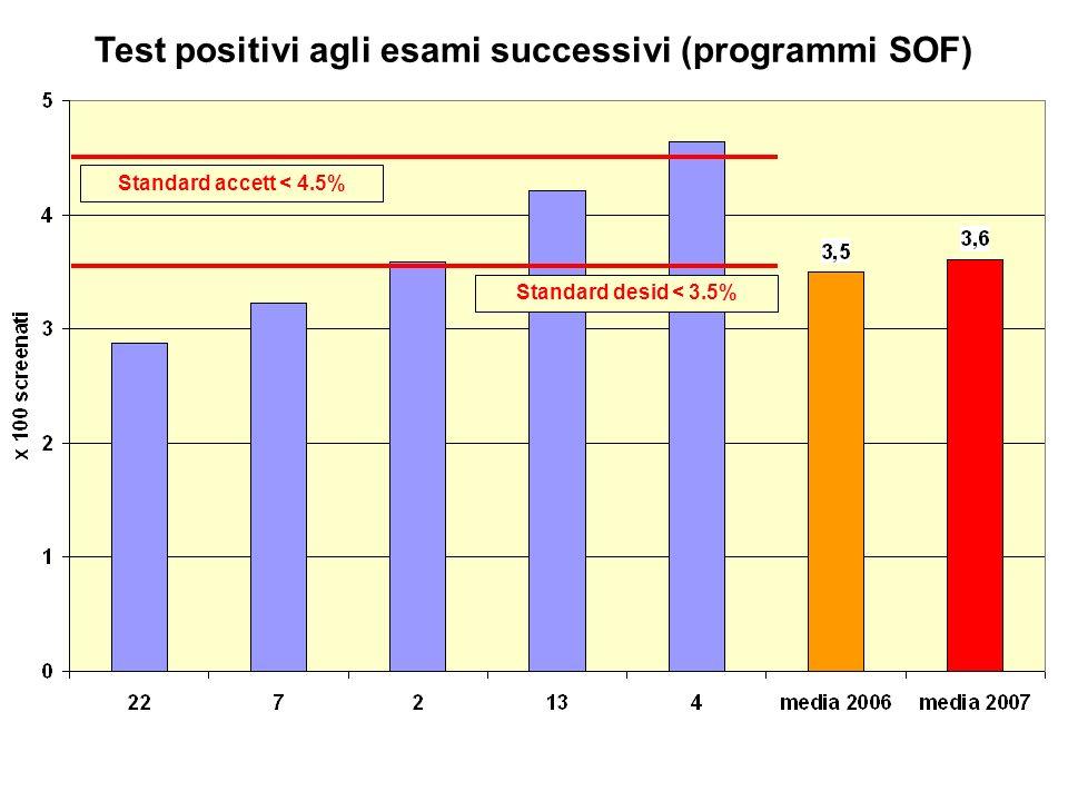 Test positivi agli esami successivi (programmi SOF) Standard accett < 4.5% Standard desid < 3.5%