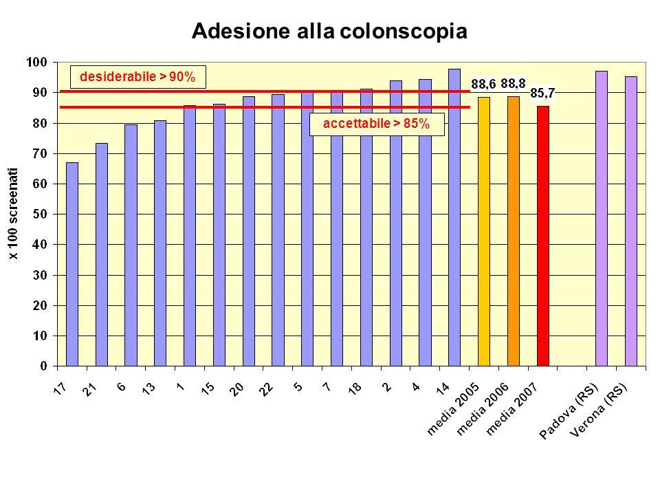Adesione alla colonscopia accettabile > 85% desiderabile > 90%