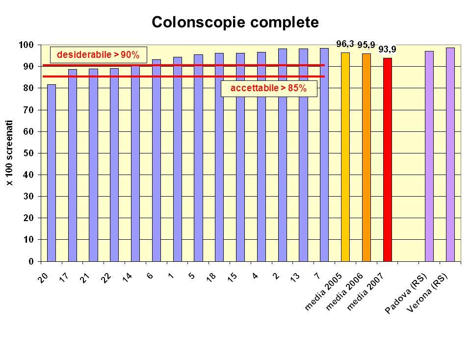 Colonscopie complete desiderabile > 90% accettabile > 85%
