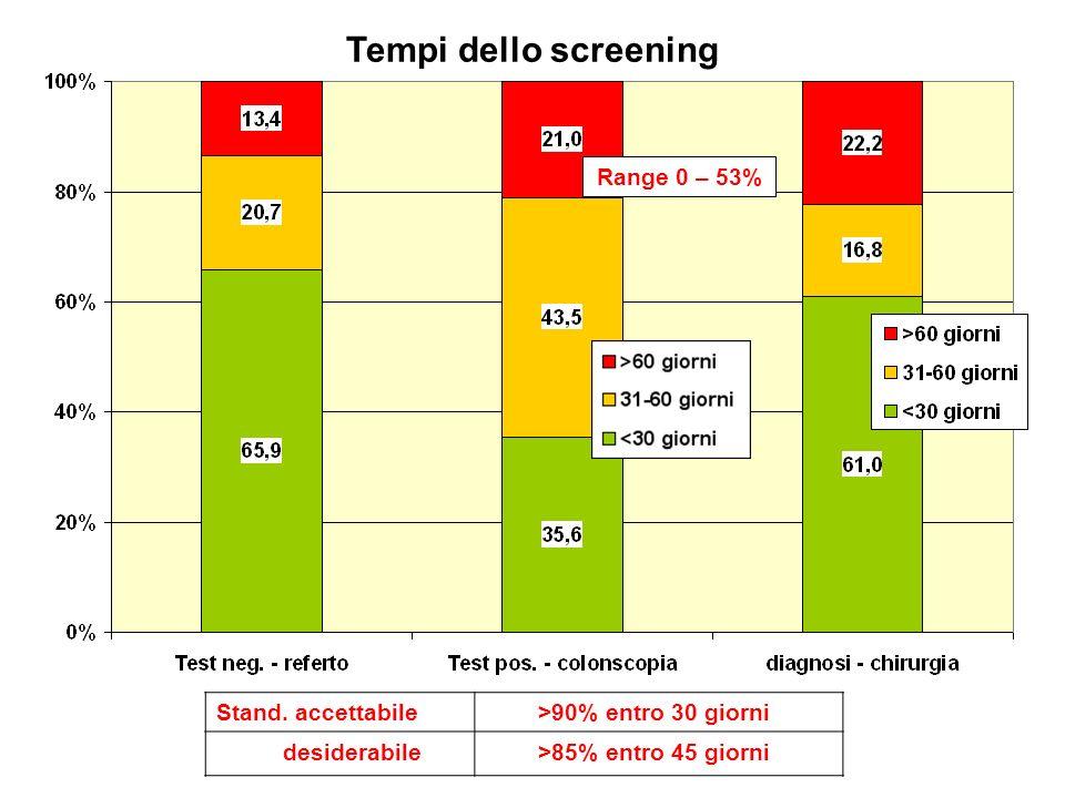 Tempi dello screening Range 0 – 53% Stand.