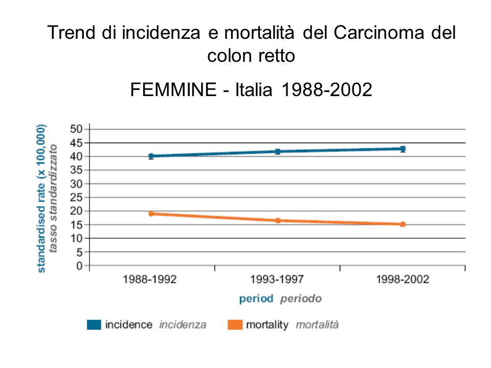 Trend di incidenza e mortalità del Carcinoma del colon retto FEMMINE - Italia 1988-2002