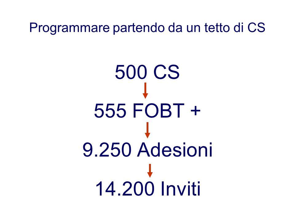 Programmare partendo da un tetto di CS 500 CS 555 FOBT + 9.250 Adesioni 14.200 Inviti