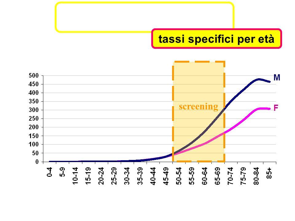 Stadio Screening 2006 (n=1533) Screening 2005 (n=819) Reggio Emilia e Parma 1994-2003 (n=3353) ** I 41%43%20% I* 15%16%- II 20%18%29% III-IV25%22%51% Distribuzione per stadio alla diagnosi * adenomi cancerizzati trattati con sola resezione endoscopica ** Modificato da Mangone e De Lisi