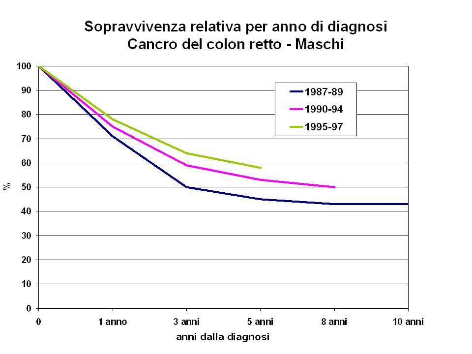 Programmi di screening del CCR in Veneto 2004 Popolazione Veneto 50-69 interessata: 21%