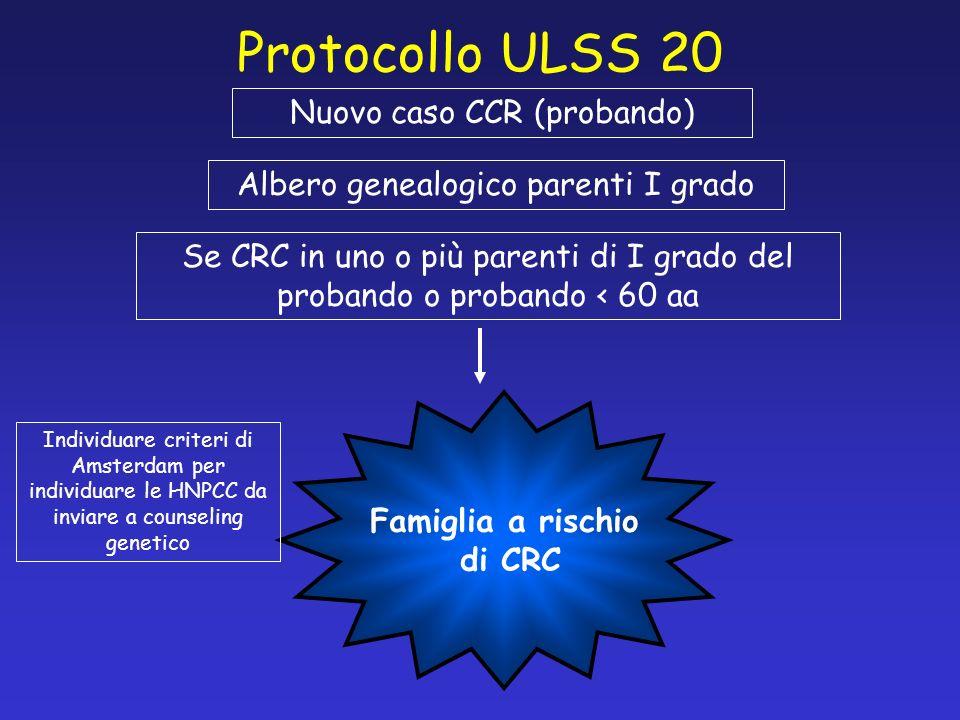 Protocollo ULSS 20 Nuovo caso CCR (probando) Albero genealogico parenti I grado Se CRC in uno o più parenti di I grado del probando o probando < 60 aa Famiglia a rischio di CRC Individuare criteri di Amsterdam per individuare le HNPCC da inviare a counseling genetico