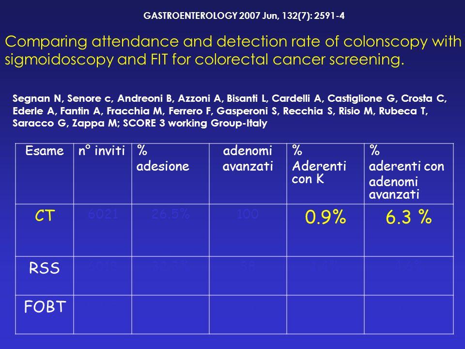 Esamen° inviti % adesione adenomi avanzati % Aderenti con K % aderenti con adenomi avanzati CT 602126.5%100 0.9%6.3 % RSS 601832.3%881.4%4.6% FOBT 607532.3%210.34%1.1% GASTROENTEROLOGY 2007 Jun, 132(7): 2591-4 Comparing attendance and detection rate of colonscopy with sigmoidoscopy and FIT for colorectal cancer screening.