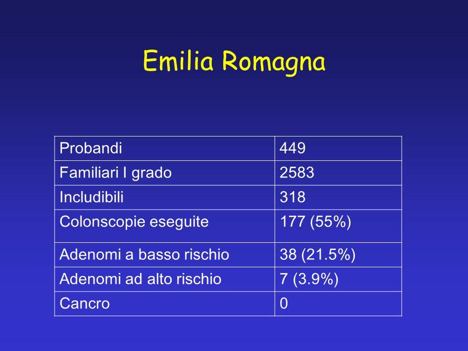 Emilia Romagna Probandi449 Familiari I grado2583 Includibili318 Colonscopie eseguite177 (55%) Adenomi a basso rischio38 (21.5%) Adenomi ad alto rischio7 (3.9%) Cancro0