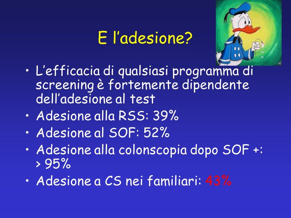 Lefficacia di qualsiasi programma di screening è fortemente dipendente delladesione al test Adesione alla RSS: 39% Adesione al SOF: 52% Adesione alla colonscopia dopo SOF +: > 95% Adesione a CS nei familiari: 43%