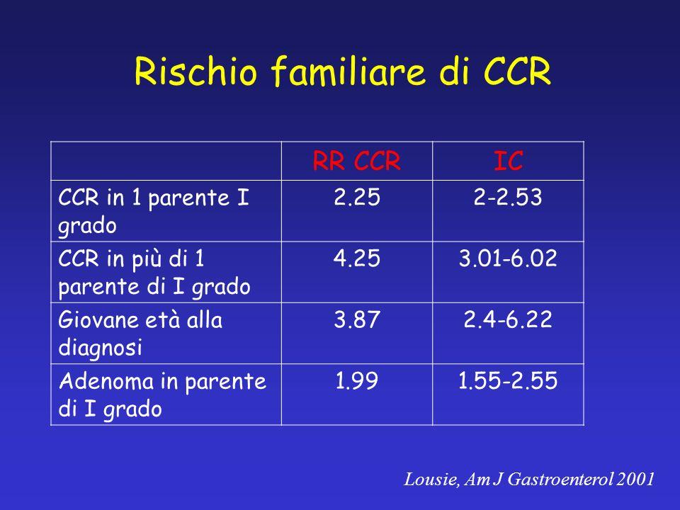 Rischio familiare di CCR RR CCRIC CCR in 1 parente I grado 2.252-2.53 CCR in più di 1 parente di I grado 4.253.01-6.02 Giovane età alla diagnosi 3.872.4-6.22 Adenoma in parente di I grado 1.991.55-2.55 Lousie, Am J Gastroenterol 2001