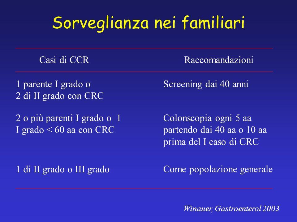 Sorveglianza nei familiari 1 parente I grado o 2 di II grado con CRC Screening dai 40 anni 2 o più parenti I grado o 1 I grado < 60 aa con CRC Colonsc