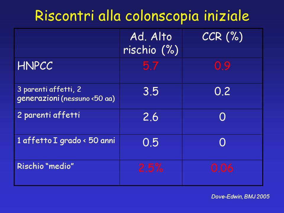 Riscontri alla colonscopia iniziale Ad. Alto rischio (%) CCR (%) HNPCC5.70.9 3 parenti affetti, 2 generazioni (nessuno <50 aa) 3.50.2 2 parenti affett