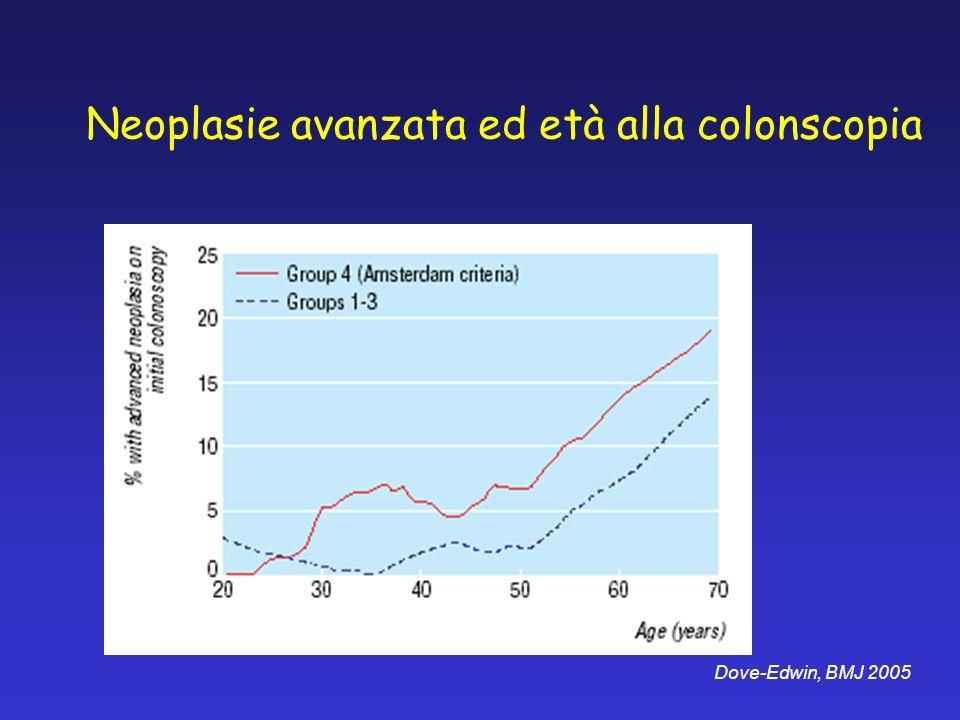 Nelle famiglie a rischio moderato il riscontro di neoplasia avanzata è raro in età < 45 aa e se non è presente alla colonscopia iniziale rimane un riscontro raro fino ai 65 aa Dove-Edwin, BMJ 2005