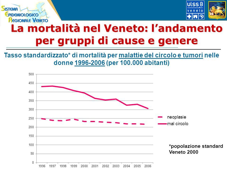 La mortalità nel Veneto: landamento per gruppi di cause e genere Tasso standardizzato* di mortalità per malattie del circolo e tumori nelle donne 1996-2006 (per 100.000 abitanti) *popolazione standard Veneto 2000