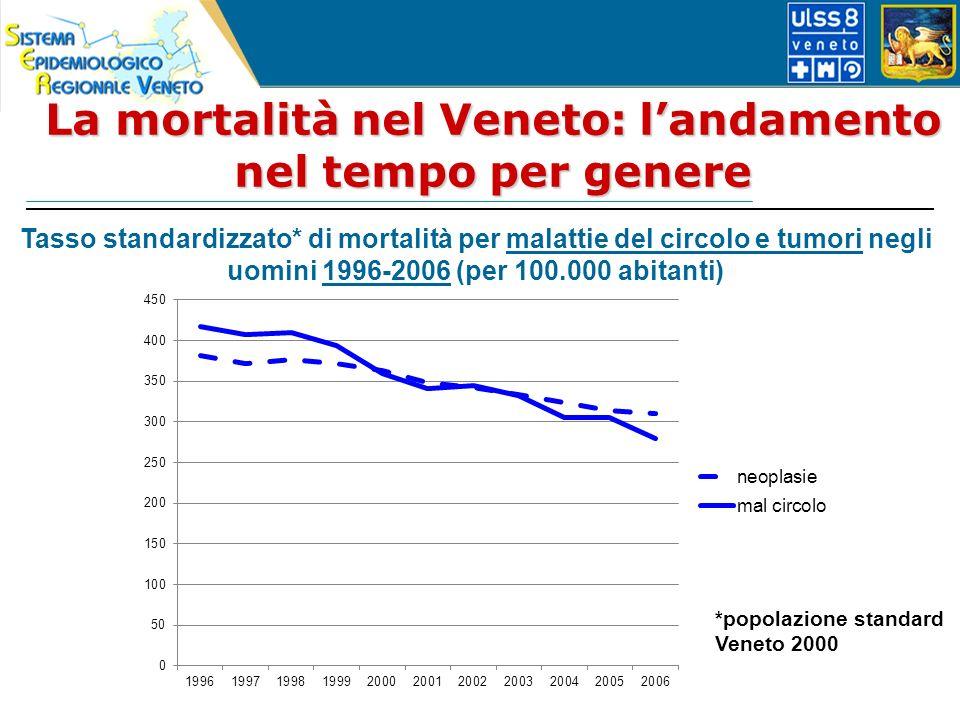 La mortalità nel Veneto: landamento nel tempo per genere Tasso standardizzato* di mortalità per malattie del circolo e tumori negli uomini 1996-2006 (per 100.000 abitanti) *popolazione standard Veneto 2000
