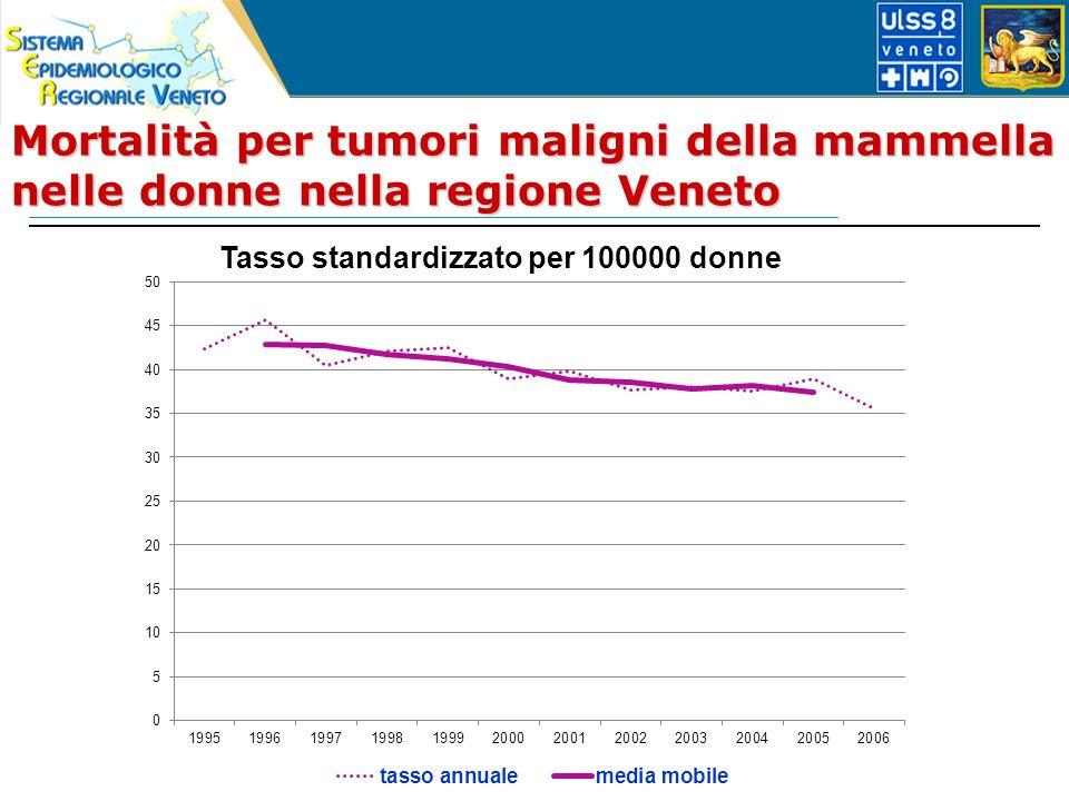 Mortalità per tumori maligni della mammella nelle donne nella regione Veneto Tasso standardizzato per 100000 donne
