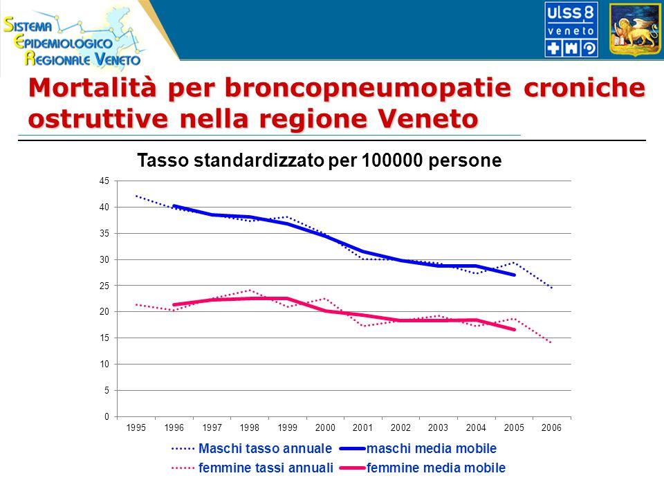 Mortalità per broncopneumopatie croniche ostruttive nella regione Veneto Tasso standardizzato per 100000 persone