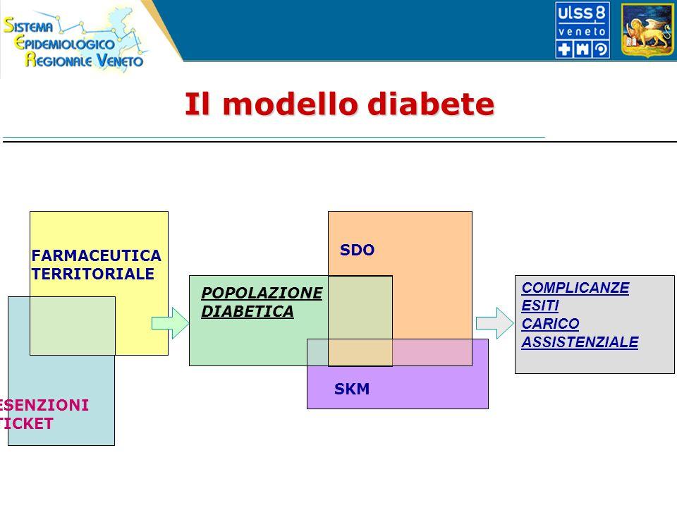 FARMACEUTICA TERRITORIALE ESENZIONI TICKET SDO SKM POPOLAZIONE DIABETICA COMPLICANZE ESITI CARICO ASSISTENZIALE Il modello diabete